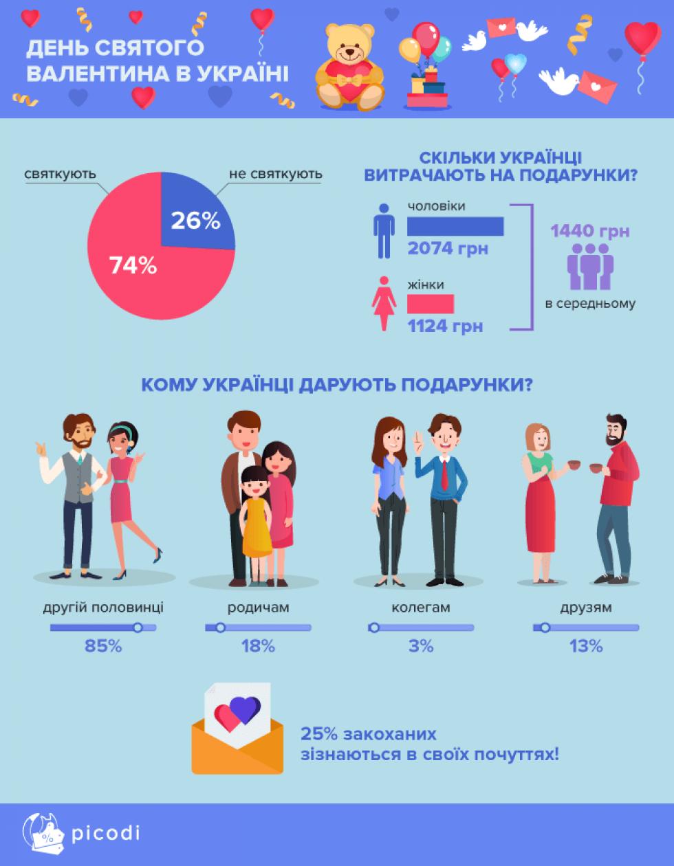 День святого Валентина  скільки українці витратять на подарунки ... 7f7616c056257