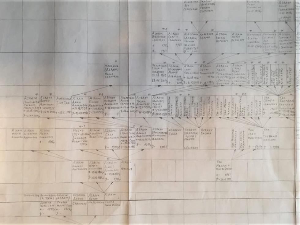 Генеалогія родини Дзядуків у чорновому варіанті